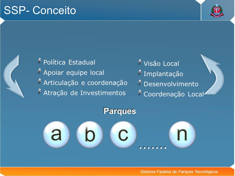 Sistema Paulista de Parques Tecnológicos
