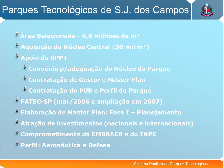 Parques Tecnológicos de S.J. dos Campos