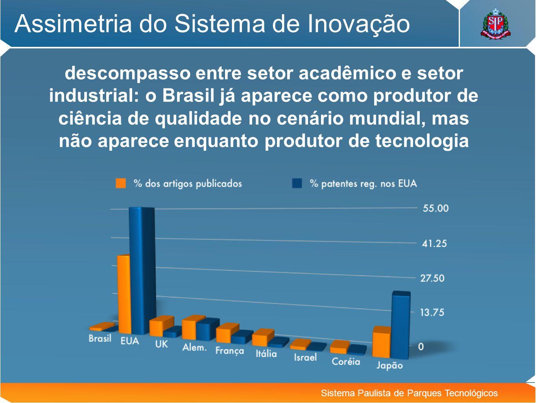 Assimetria do Sistema de Inovação