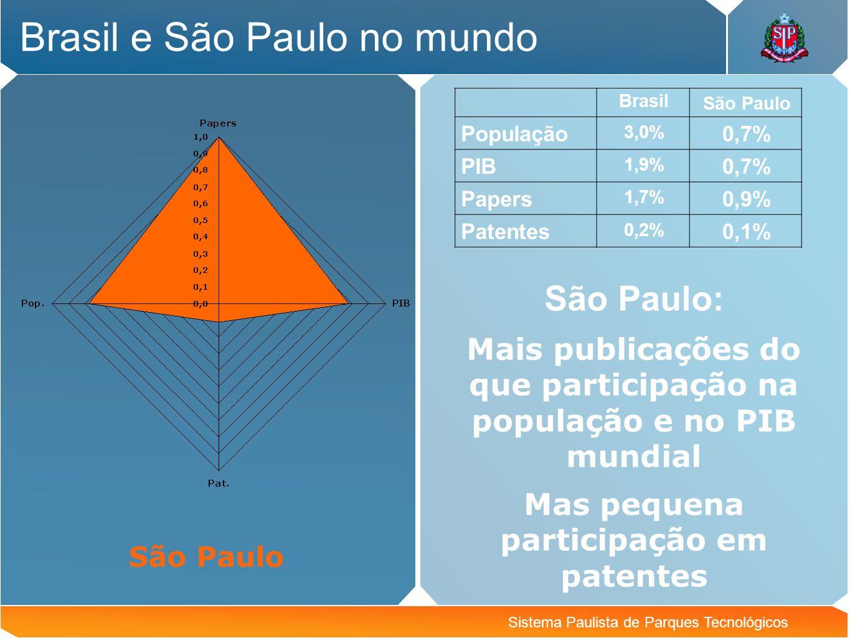 Brasil e São Paulo no mundo
