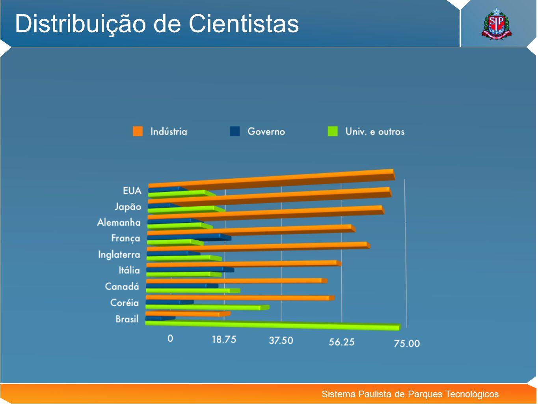 Distribuição de Cientistas
