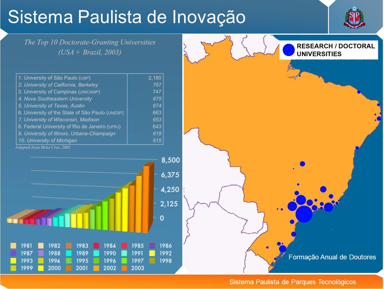 Sistema Paulista de Inovação