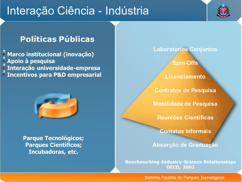 Interação Ciência - Indústria