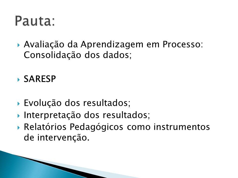 Pauta: Avaliação da Aprendizagem em Processo: Consolidação dos dados;