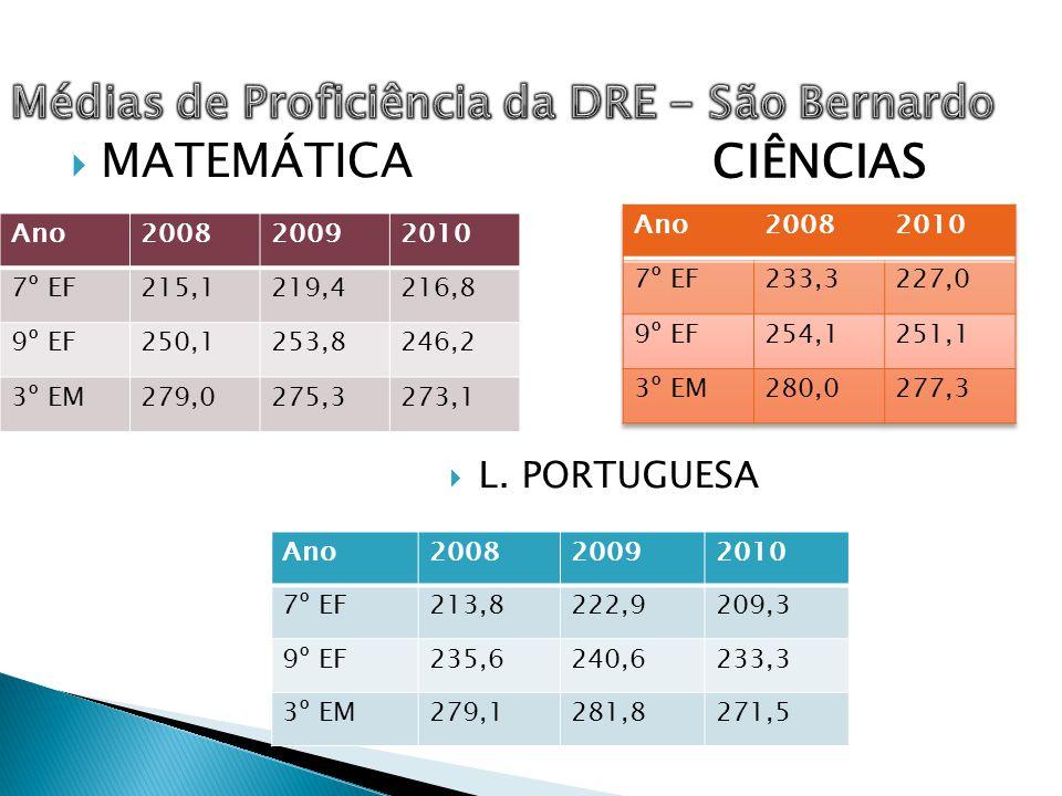 Médias de Proficiência da DRE - São Bernardo