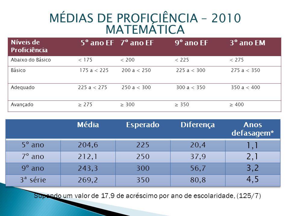 MÉDIAS DE PROFICIÊNCIA – 2010 MATEMÁTICA