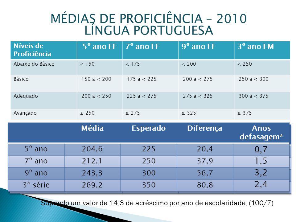 MÉDIAS DE PROFICIÊNCIA – 2010 LÍNGUA PORTUGUESA