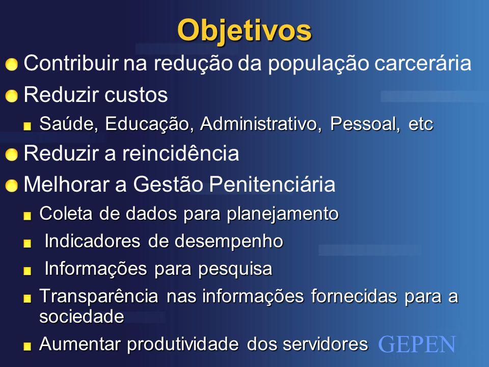 Objetivos Contribuir na redução da população carcerária Reduzir custos