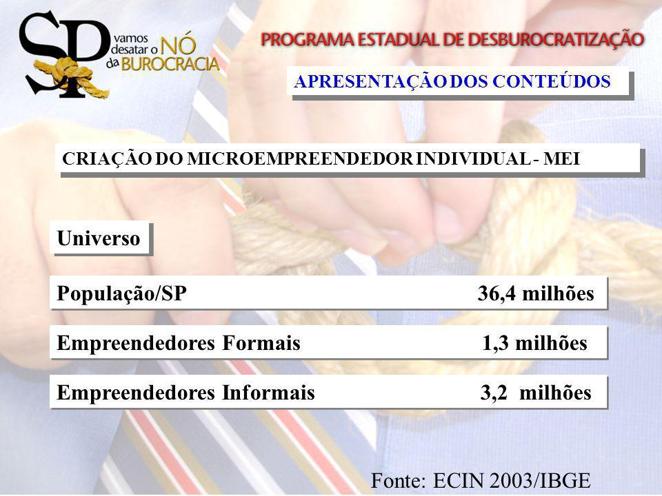 Empreendedores Formais 1,3 milhões