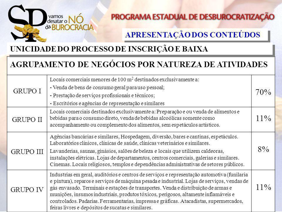 70% 11% 8% AGRUPAMENTO DE NEGÓCIOS POR NATUREZA DE ATIVIDADES