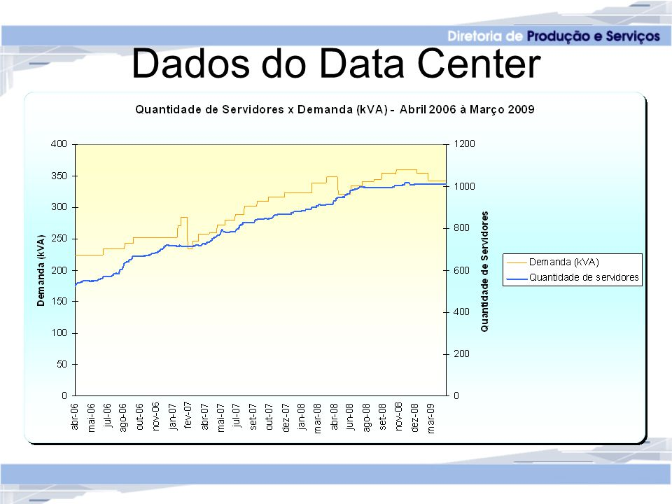 Dados do Data Center