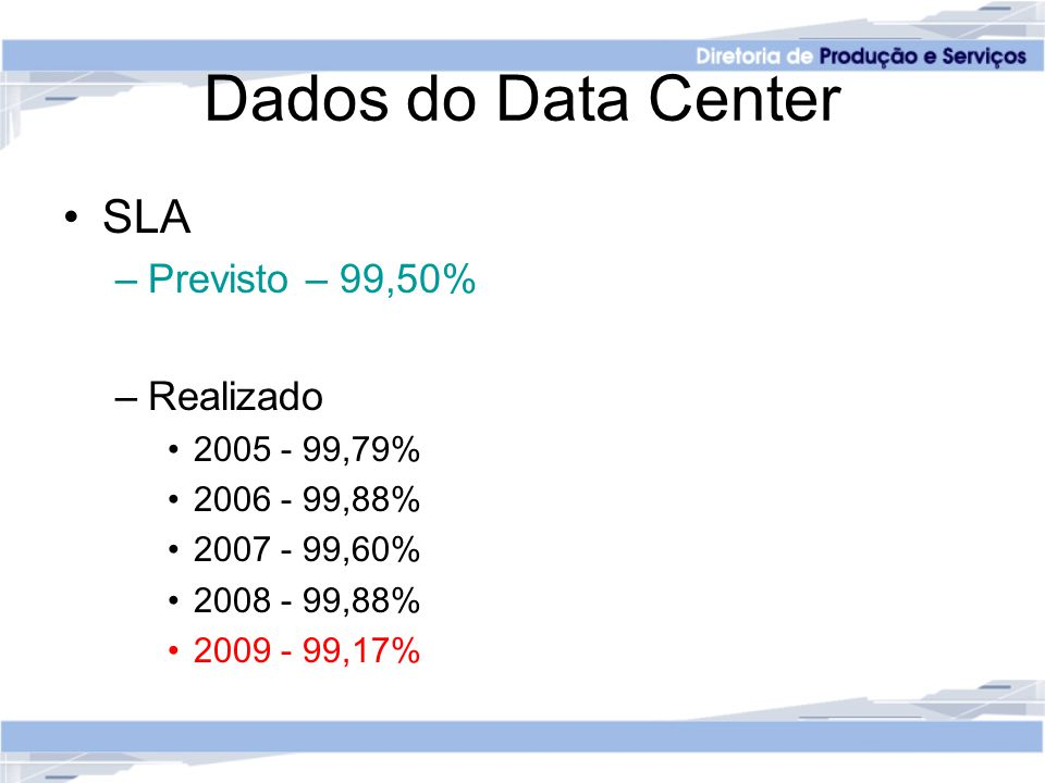 Dados do Data Center SLA Previsto – 99,50% Realizado 2005 - 99,79%