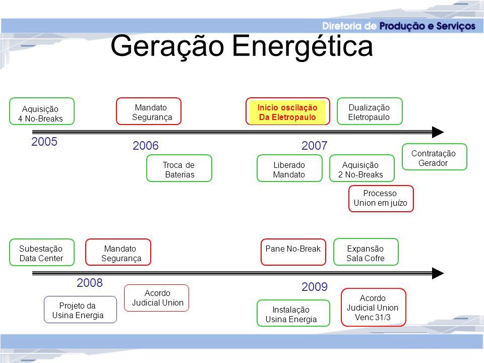 Geração Energética 2005 2006 2007 2008 2009 Aquisição 4 No-Breaks