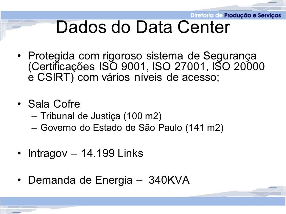 Dados do Data Center Protegida com rigoroso sistema de Segurança (Certificações ISO 9001, ISO 27001, ISO 20000 e CSIRT) com vários níveis de acesso;