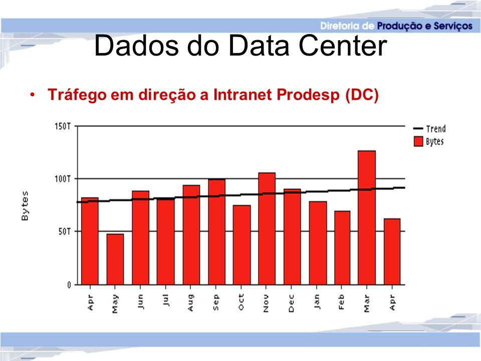 Dados do Data Center Tráfego em direção a Intranet Prodesp (DC)