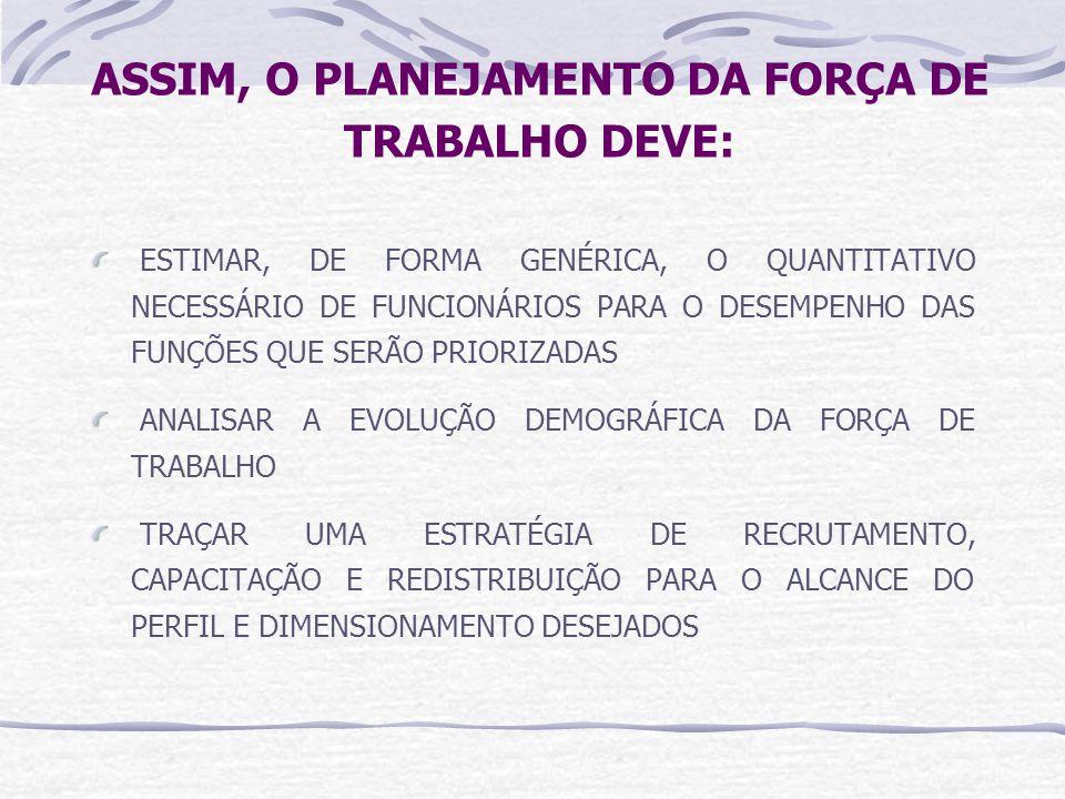 ASSIM, O PLANEJAMENTO DA FORÇA DE TRABALHO DEVE: