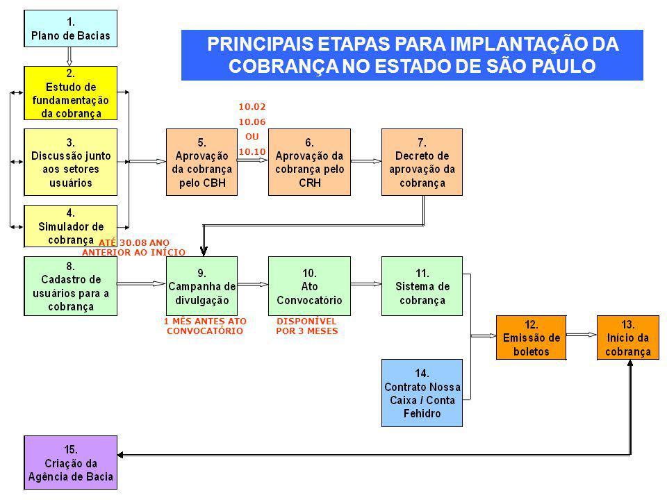 PRINCIPAIS ETAPAS PARA IMPLANTAÇÃO DA COBRANÇA NO ESTADO DE SÃO PAULO