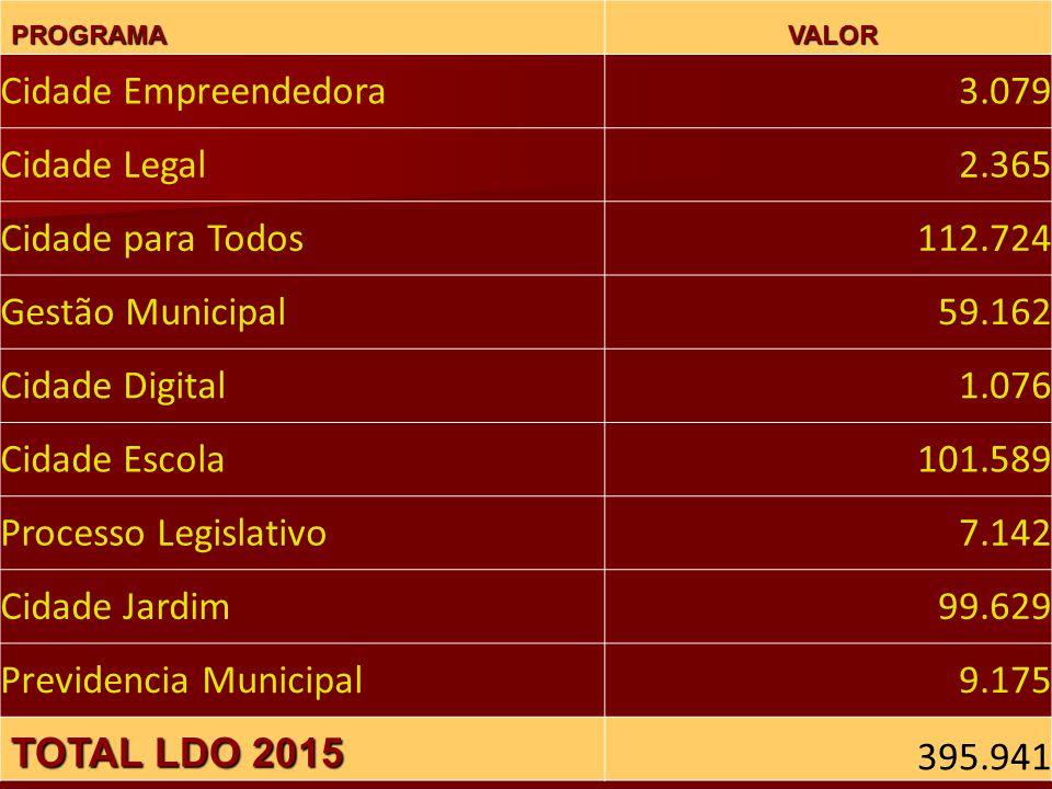 Previdencia Municipal 9.175 TOTAL LDO 2015 395.941