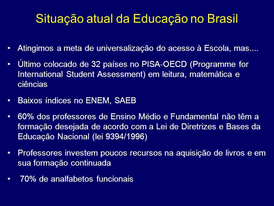 Situação atual da Educação no Brasil