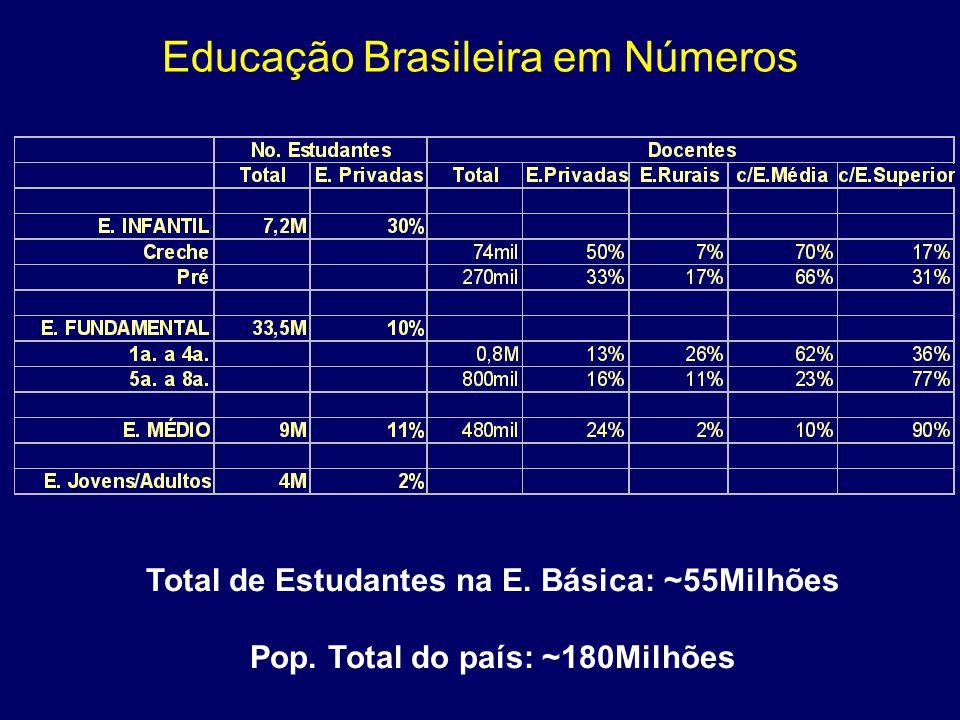 Educação Brasileira em Números