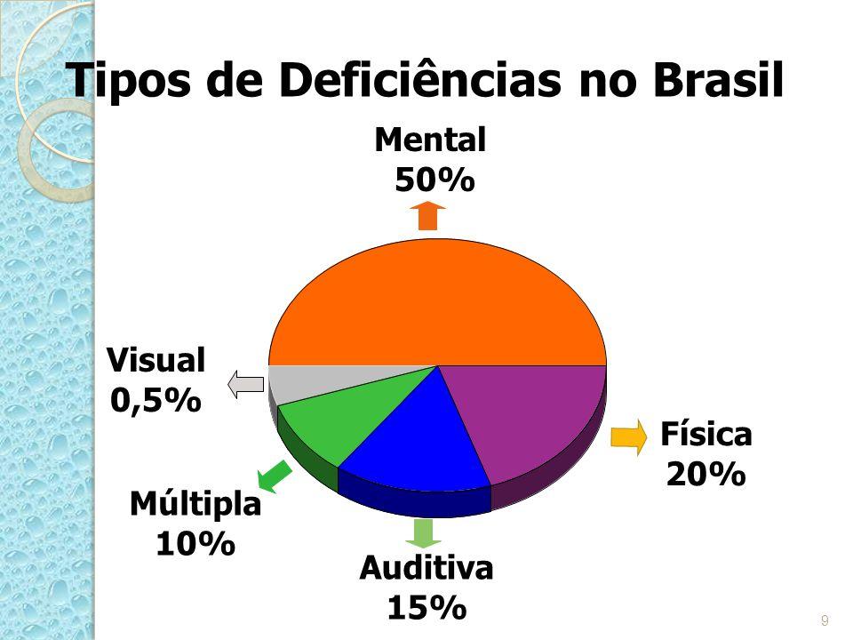 Tipos de Deficiências no Brasil
