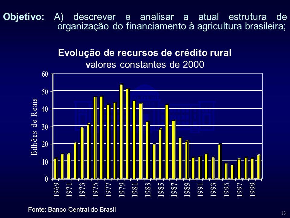 Evolução de recursos de crédito rural valores constantes de 2000