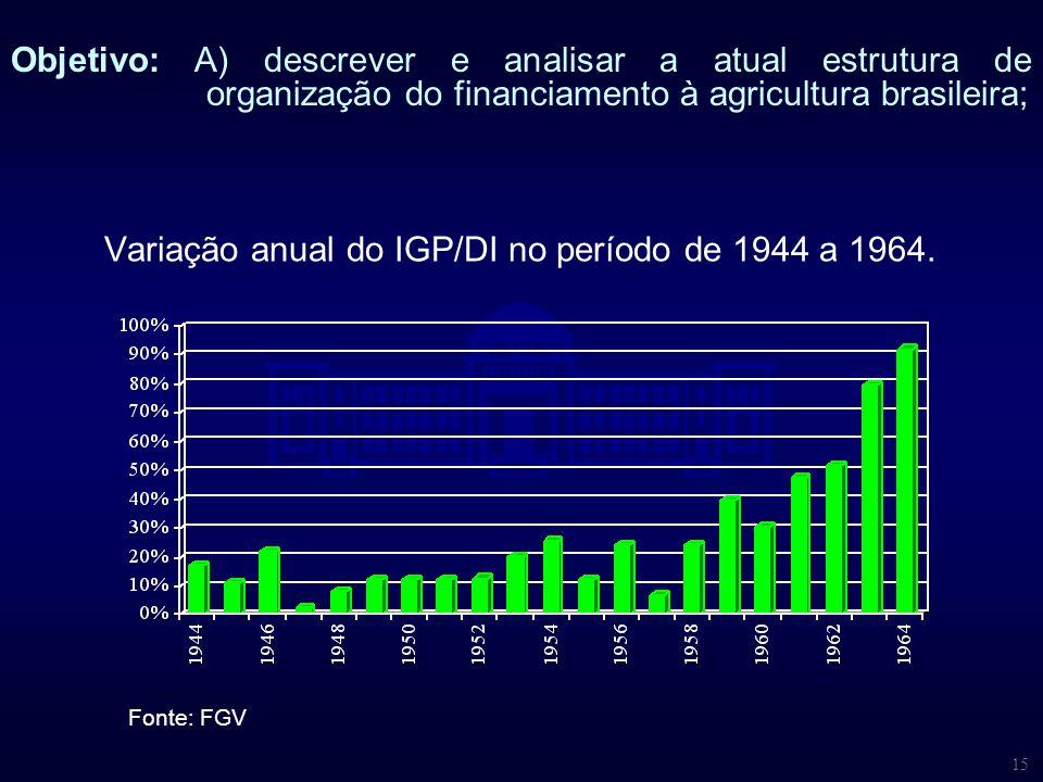 Variação anual do IGP/DI no período de 1944 a 1964.