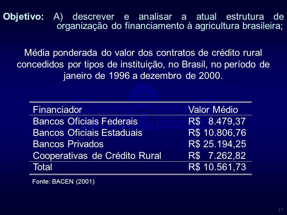 Financiador Valor Médio Bancos Oficiais Federais R$ 8.479,37