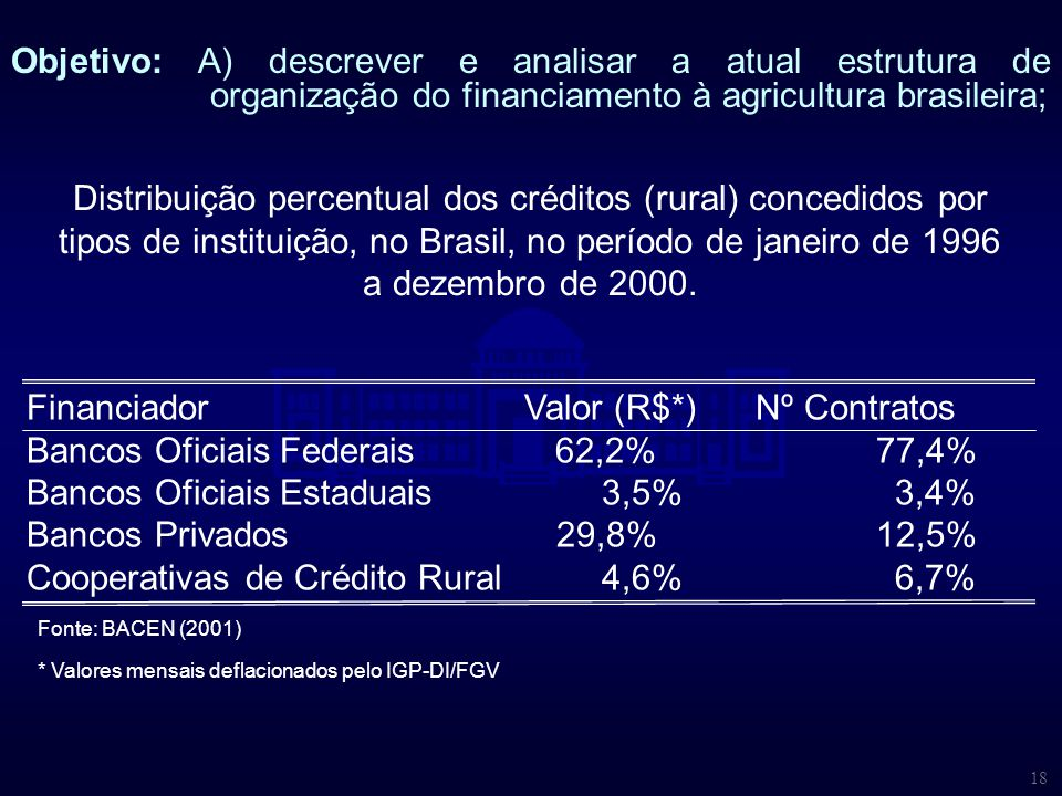 Financiador Valor (R$*) Nº Contratos