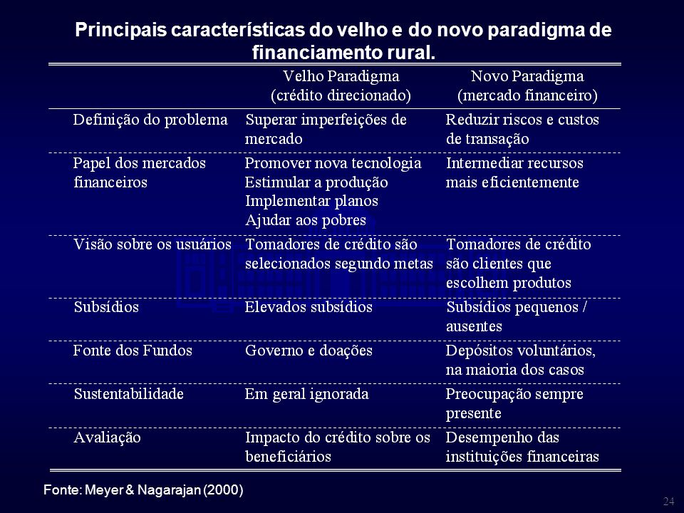Principais características do velho e do novo paradigma de financiamento rural.