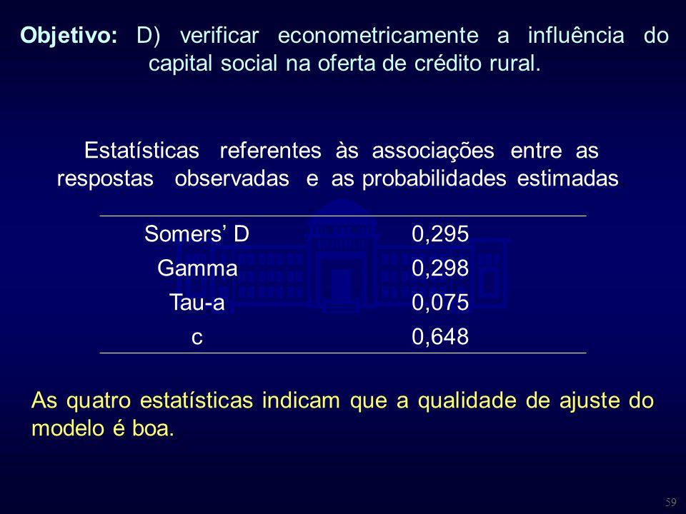 Objetivo: D) verificar econometricamente a influência do capital social na oferta de crédito rural.