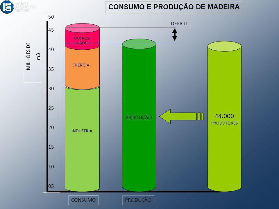CONSUMO E PRODUÇÃO DE MADEIRA