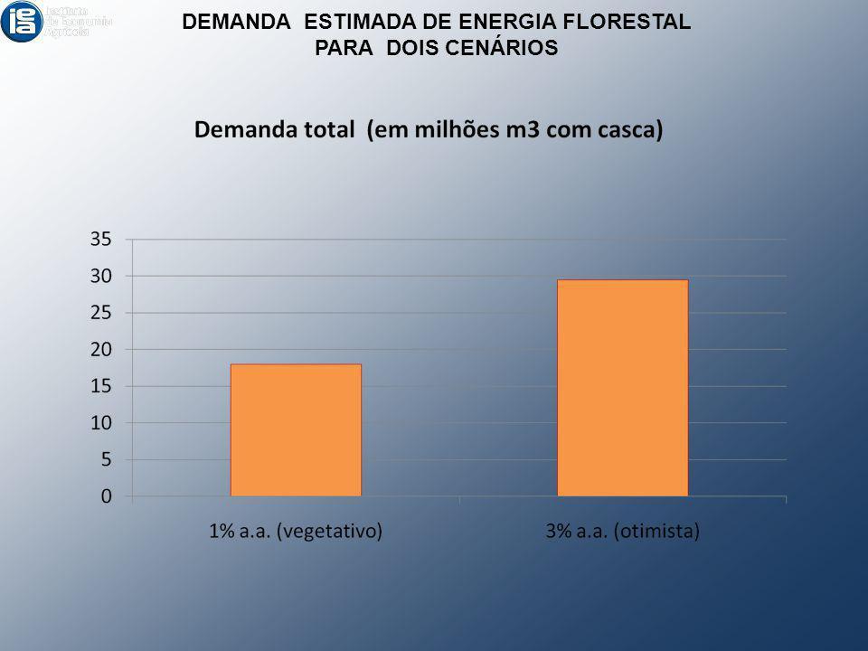 DEMANDA ESTIMADA DE ENERGIA FLORESTAL