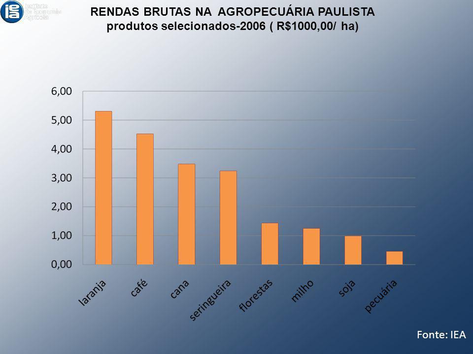 RENDAS BRUTAS NA AGROPECUÁRIA PAULISTA