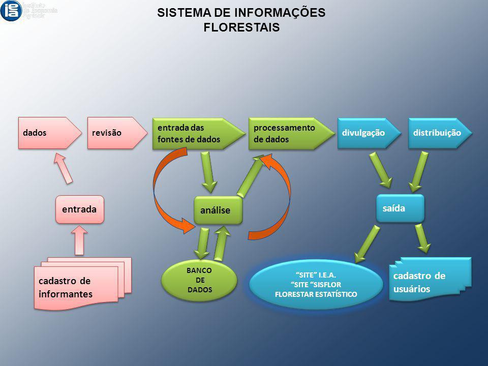SISTEMA DE INFORMAÇÕES FLORESTAIS FLORESTAR ESTATÍSTICO