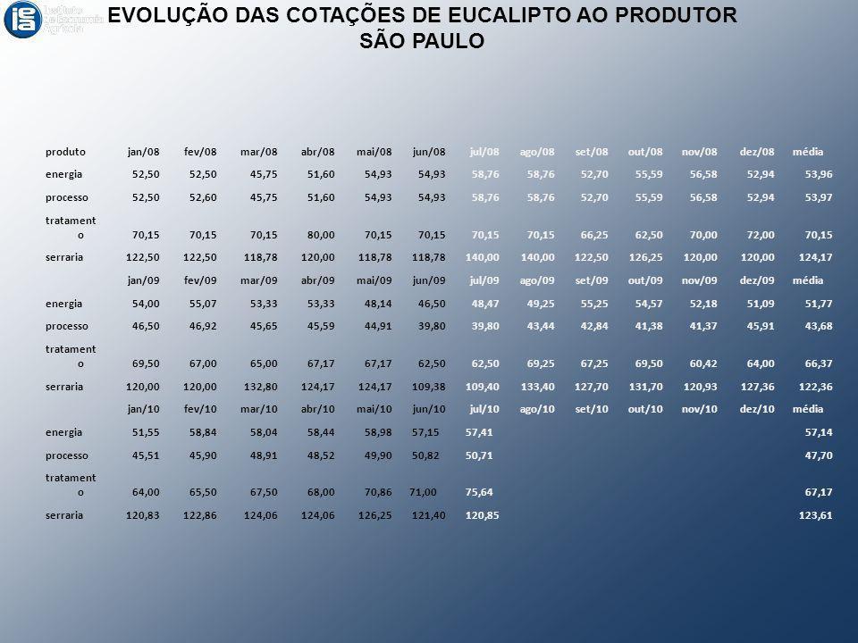 EVOLUÇÃO DAS COTAÇÕES DE EUCALIPTO AO PRODUTOR