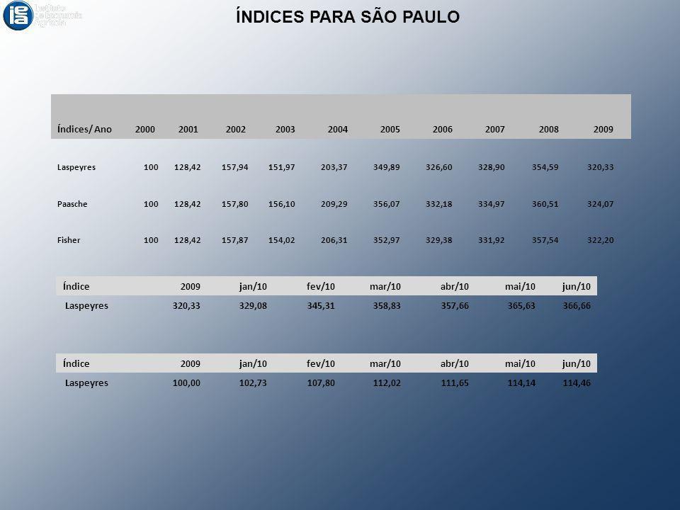 ÍNDICES PARA SÃO PAULO Índices/ Ano 2000 2001 2002 2003 2004 2005 2006
