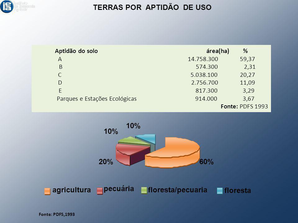 TERRAS POR APTIDÃO DE USO