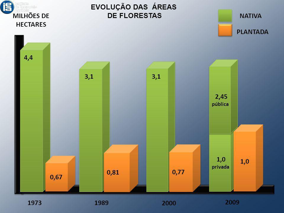 EVOLUÇÃO DAS ÁREAS DE FLORESTAS MILHÕES DE HECTARES NATIVA PLANTADA