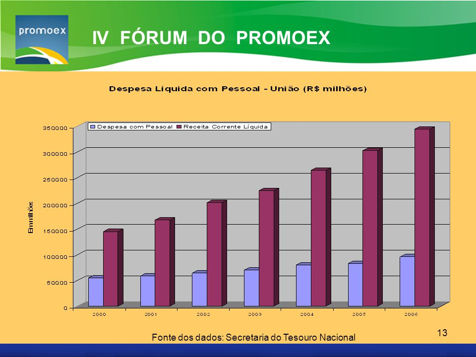 IV FÓRUM DO PROMOEX Fonte dos dados: Secretaria do Tesouro Nacional