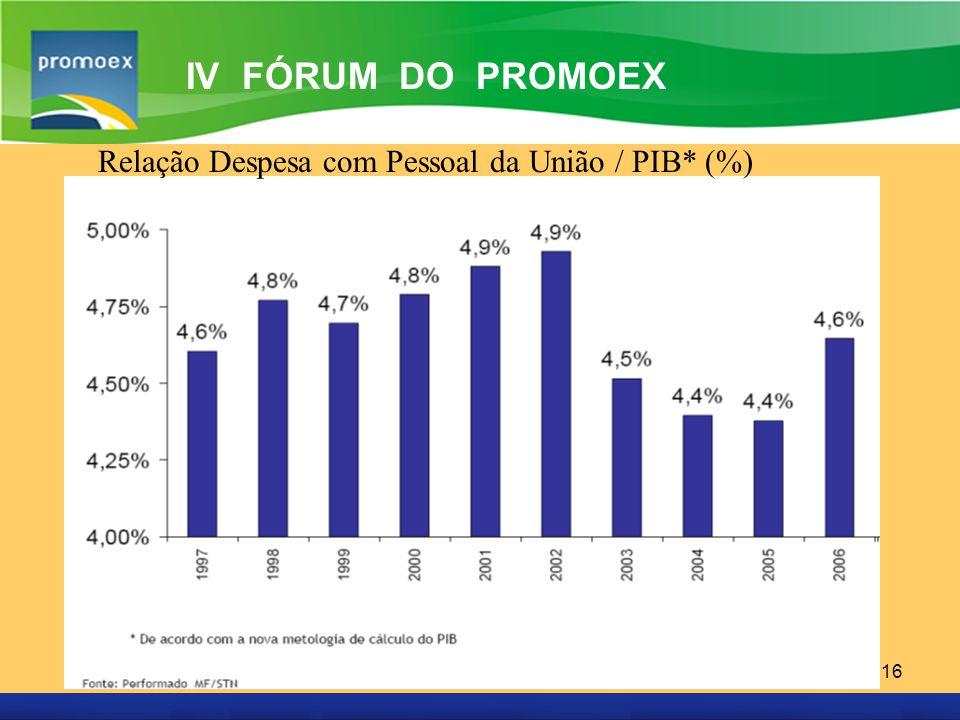 IV FÓRUM DO PROMOEX Relação Despesa com Pessoal da União / PIB* (%)