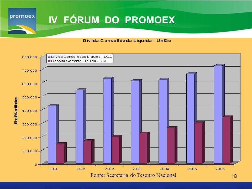 Fonte: Secretaria do Tesouro Nacional