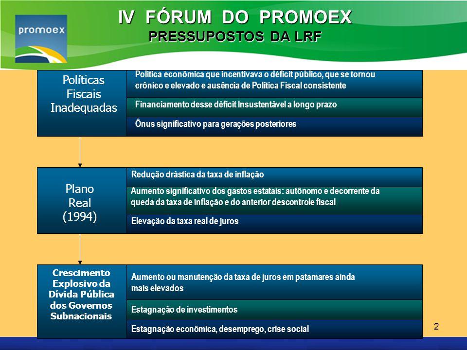 IV FÓRUM DO PROMOEX PRESSUPOSTOS DA LRF Políticas Fiscais Inadequadas