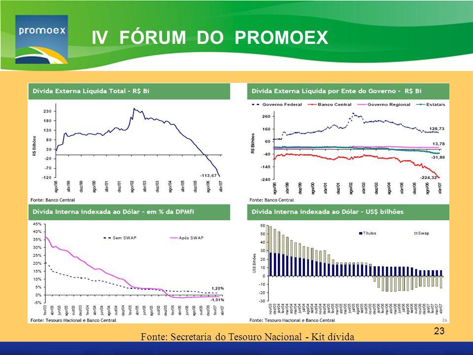 IV FÓRUM DO PROMOEX Fonte: Secretaria do Tesouro Nacional - Kit dívida