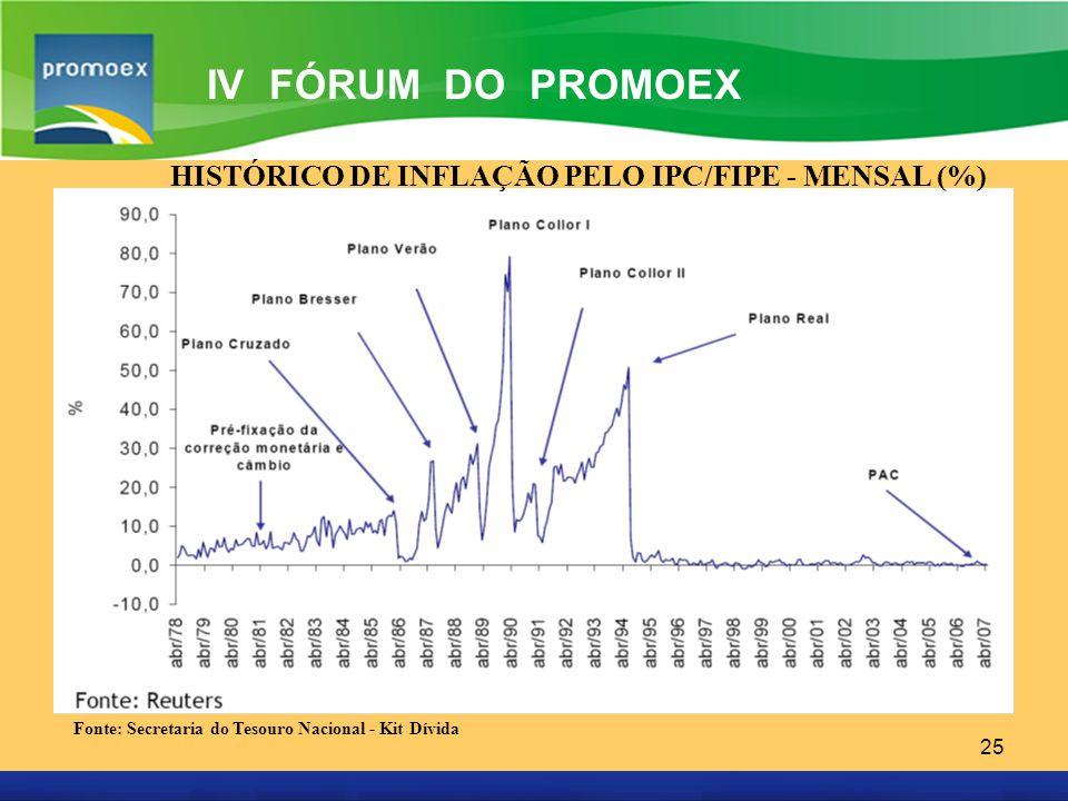HISTÓRICO DE INFLAÇÃO PELO IPC/FIPE - MENSAL (%)