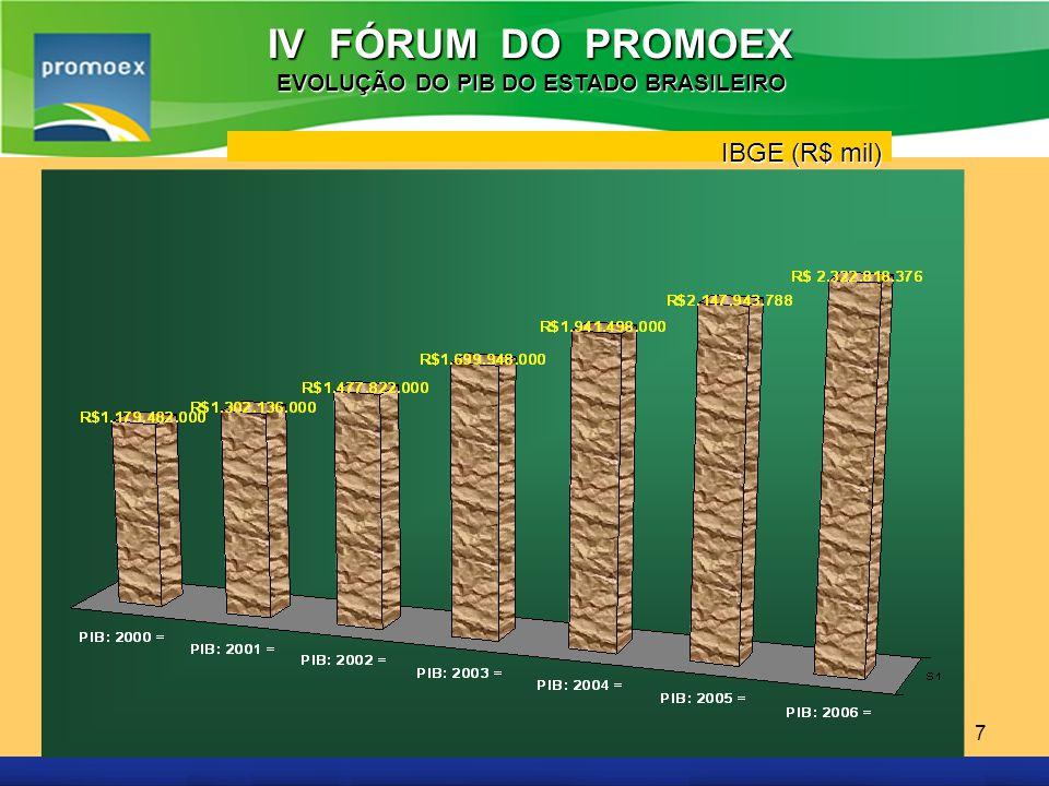 EVOLUÇÃO DO PIB DO ESTADO BRASILEIRO