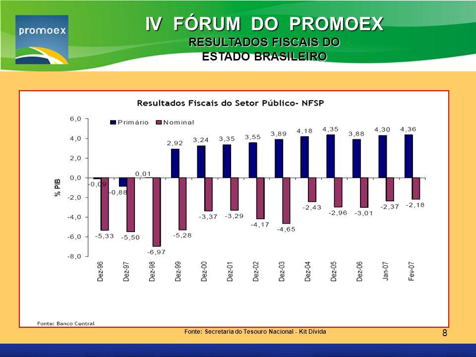 IV FÓRUM DO PROMOEX RESULTADOS FISCAIS DO ESTADO BRASILEIRO
