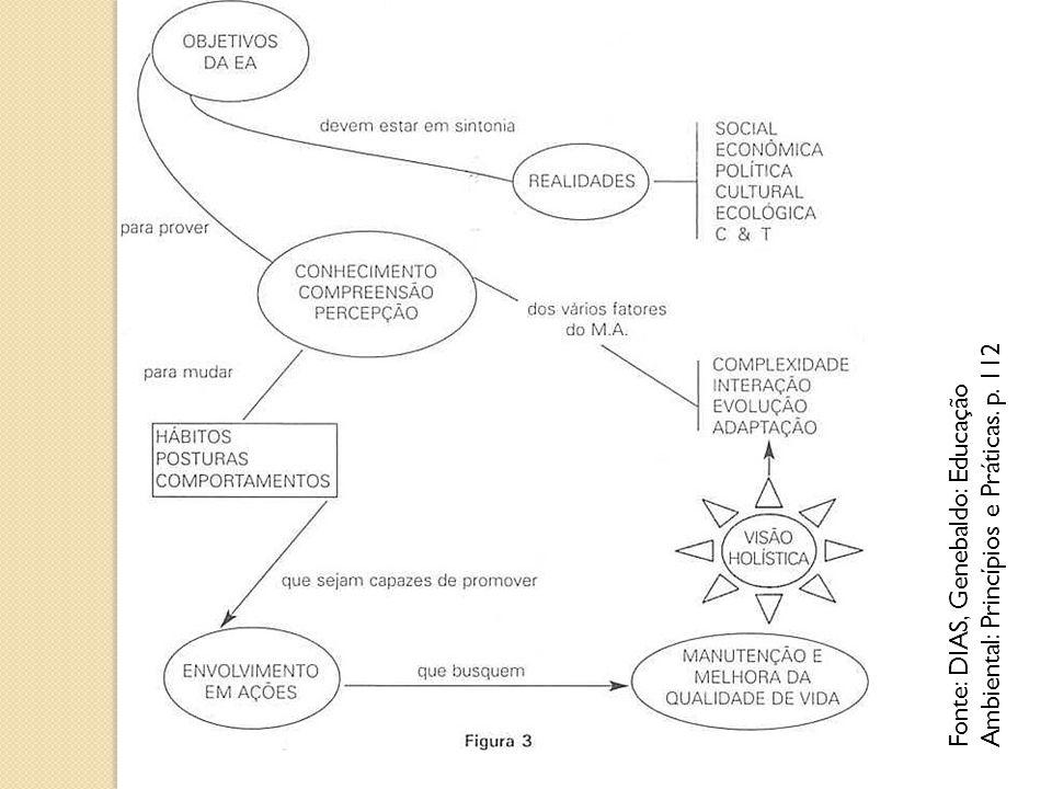 Fonte: DIAS, Genebaldo: Educação Ambiental: Princípios e Práticas. p
