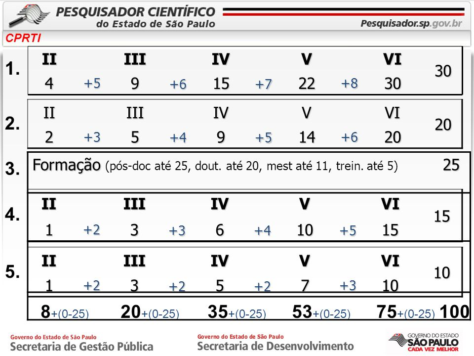 8+(0-25) 20+(0-25) 35+(0-25) 53+(0-25) 75+(0-25) 100