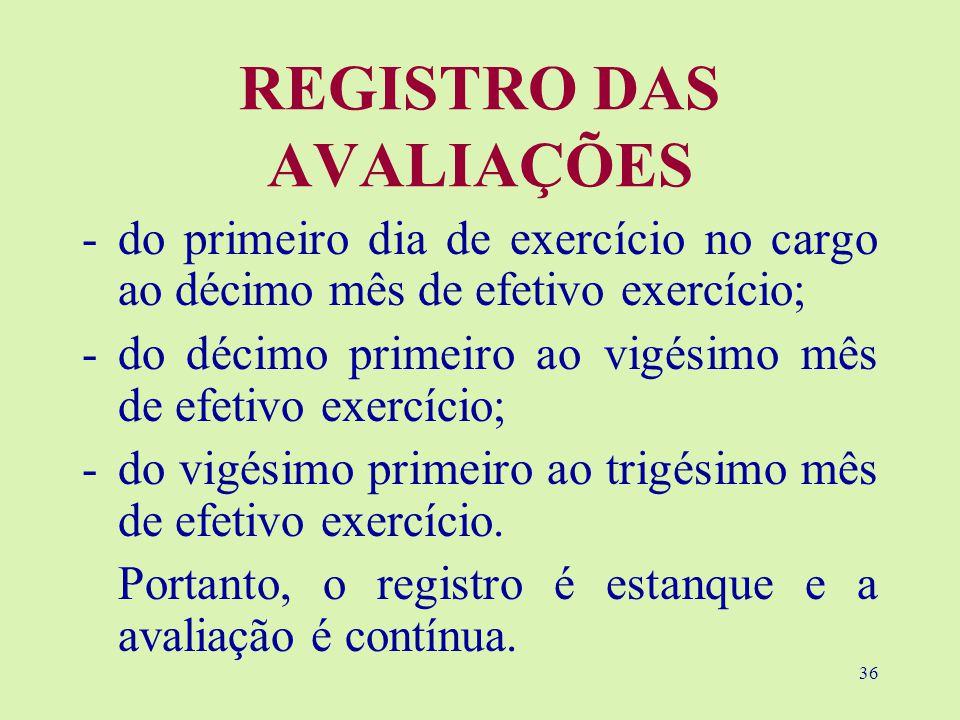 REGISTRO DAS AVALIAÇÕES